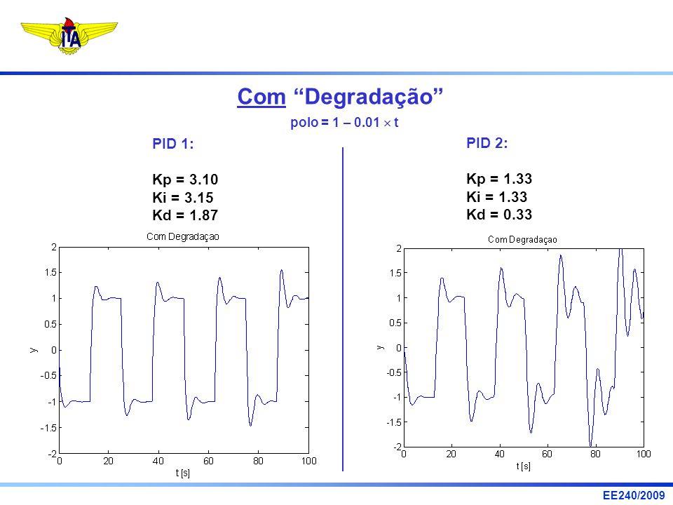Com Degradação PID 1: PID 2: Kp = 3.10 Kp = 1.33 Ki = 3.15 Ki = 1.33