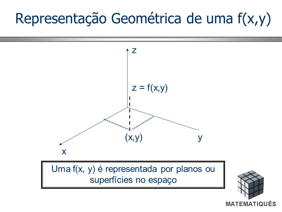 Representação Geométrica de uma f(x,y)