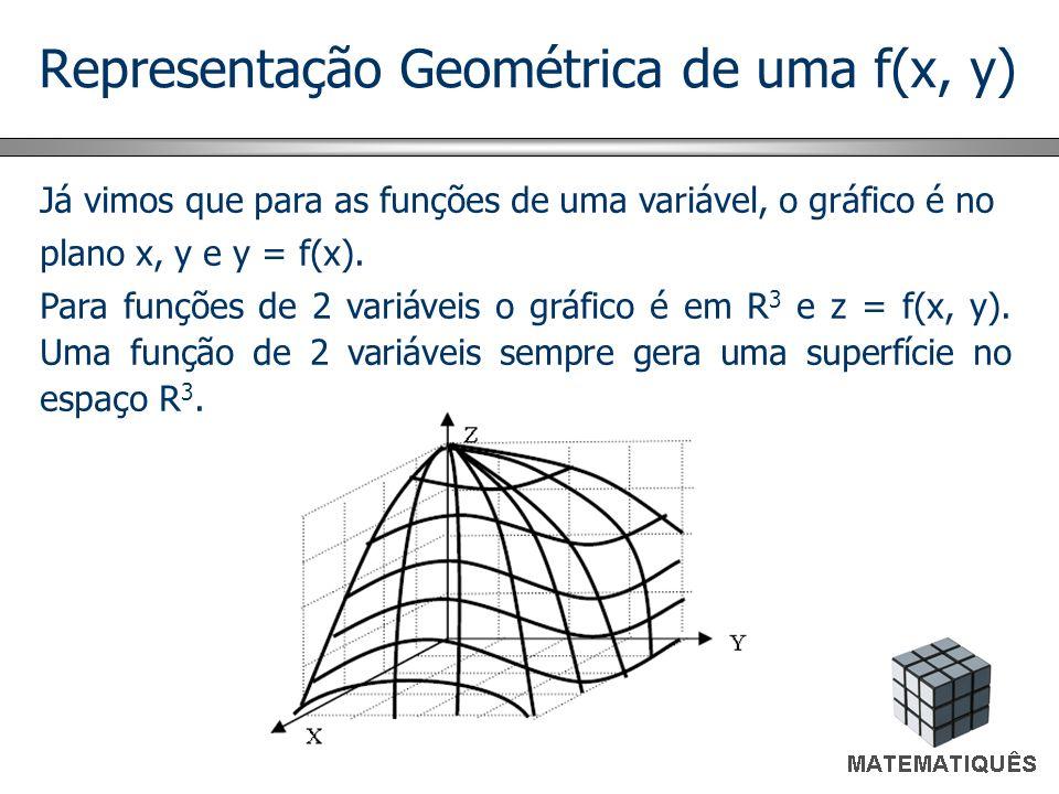 Representação Geométrica de uma f(x, y)