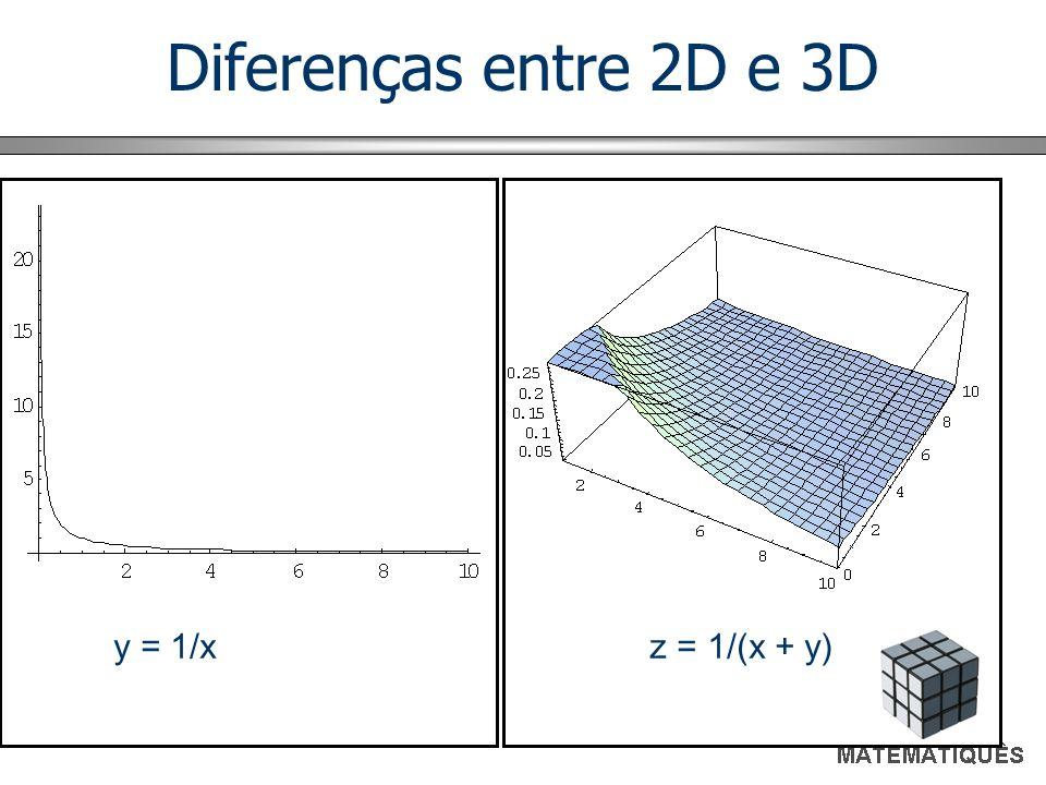 Diferenças entre 2D e 3D y = 1/x z = 1/(x + y)