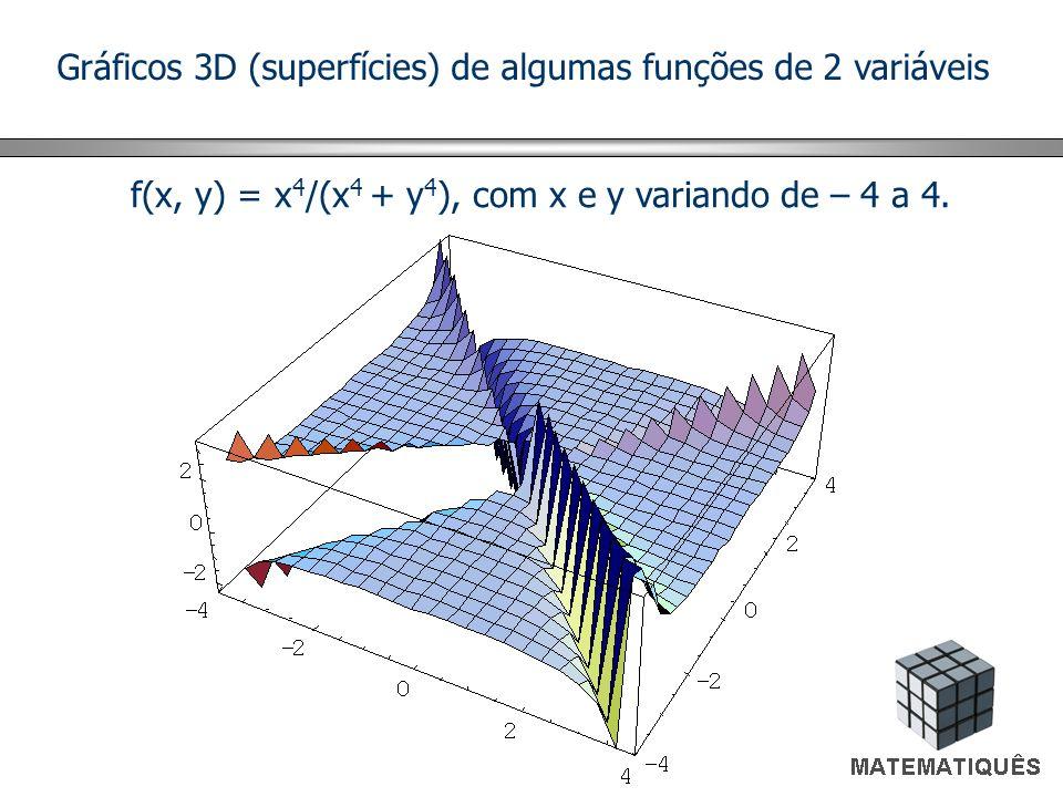 Gráficos 3D (superfícies) de algumas funções de 2 variáveis