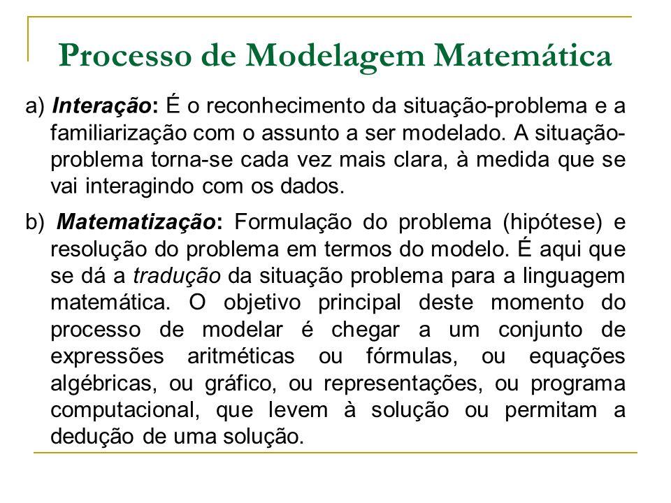 Processo de Modelagem Matemática