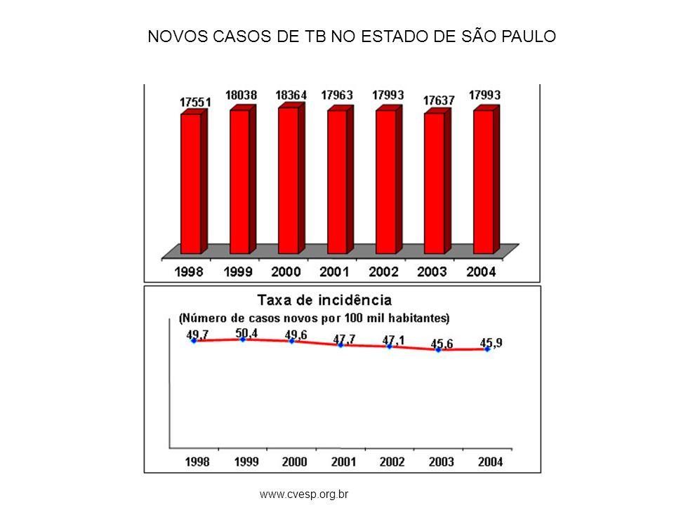 NOVOS CASOS DE TB NO ESTADO DE SÃO PAULO