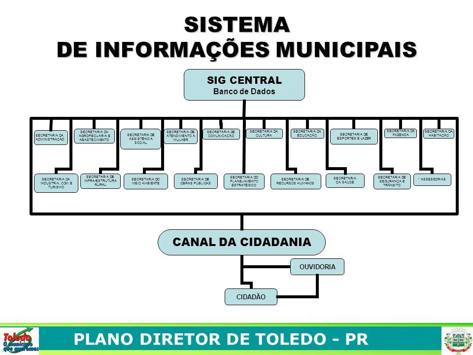 SISTEMA DE INFORMAÇÕES MUNICIPAIS