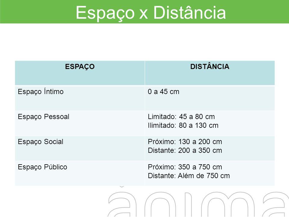 Espaço x Distância ESPAÇO DISTÂNCIA Espaço Íntimo 0 a 45 cm