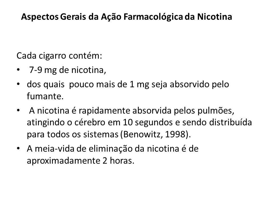 Aspectos Gerais da Ação Farmacológica da Nicotina