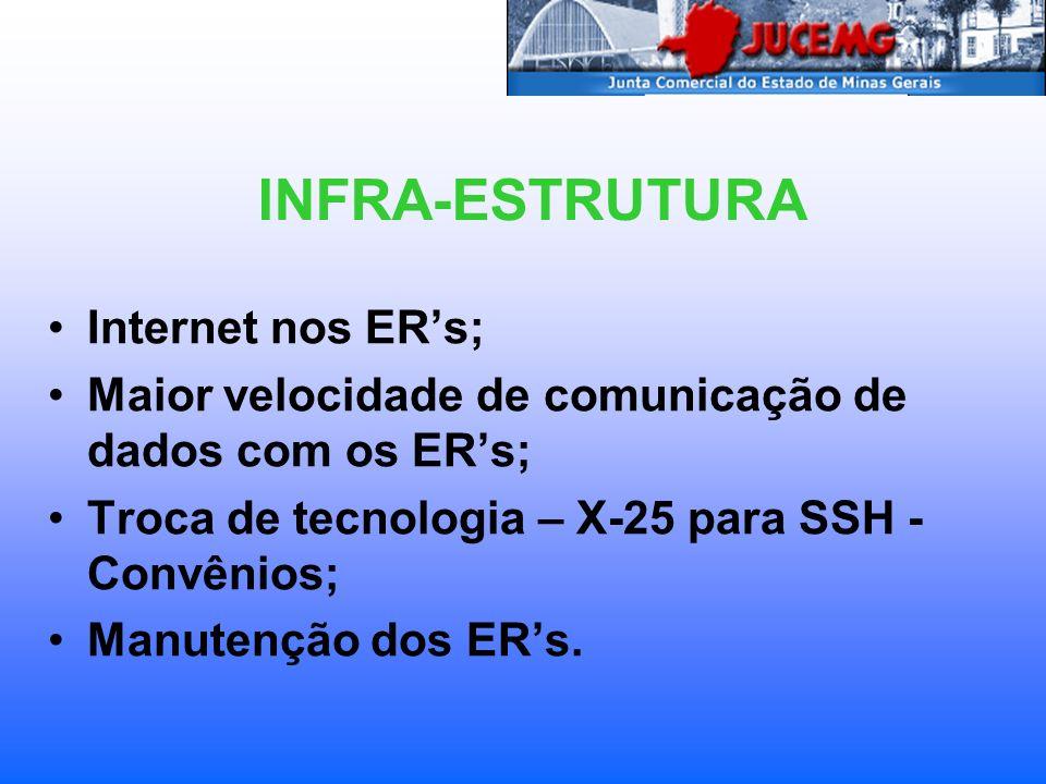 INFRA-ESTRUTURA Internet nos ER's;