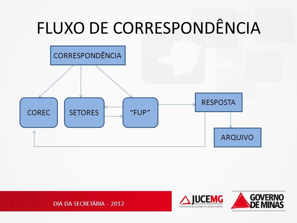 FLUXO DE CORRESPONDÊNCIA