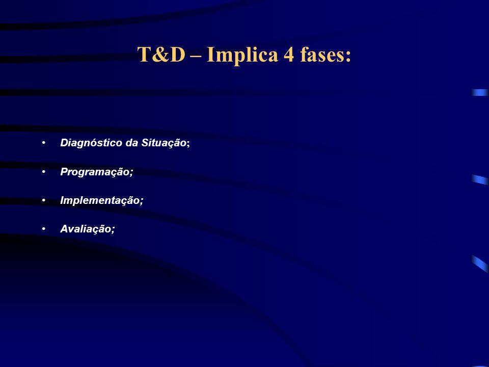 T&D – Implica 4 fases: Diagnóstico da Situação; Programação;