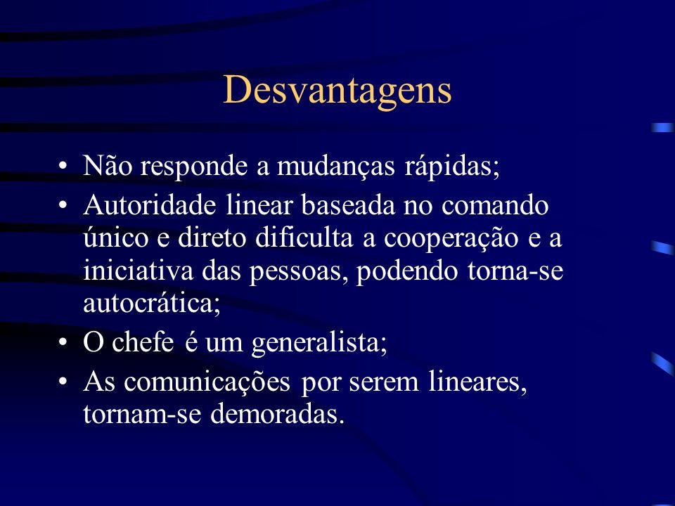Desvantagens Não responde a mudanças rápidas;