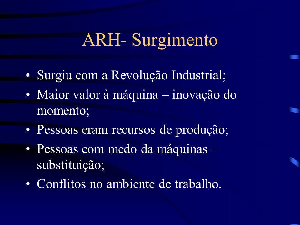 ARH- Surgimento Surgiu com a Revolução Industrial;