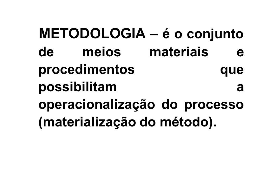 METODOLOGIA – é o conjunto de meios materiais e procedimentos que possibilitam a operacionalização do processo (materialização do método).