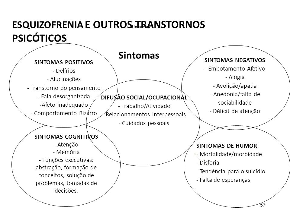 DIFUSÃO SOCIAL/OCUPACIONAL