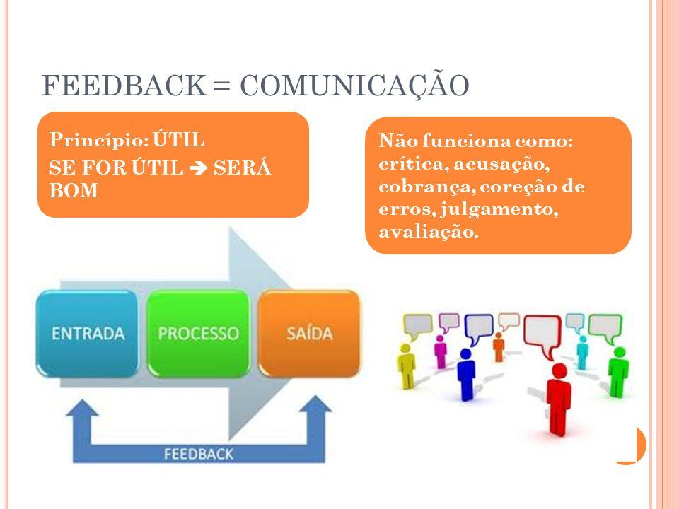 FEEDBACK = COMUNICAÇÃO