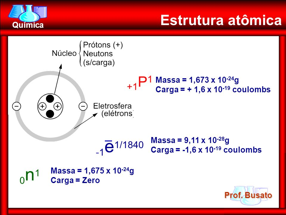 Estrutura atômica +1P1 -1e1/1840 0n1 Massa = 1,673 x 10-24g
