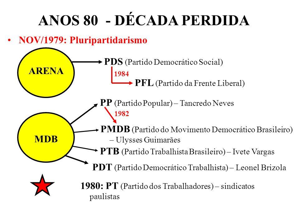 ANOS 80 - DÉCADA PERDIDA NOV/1979: Pluripartidarismo