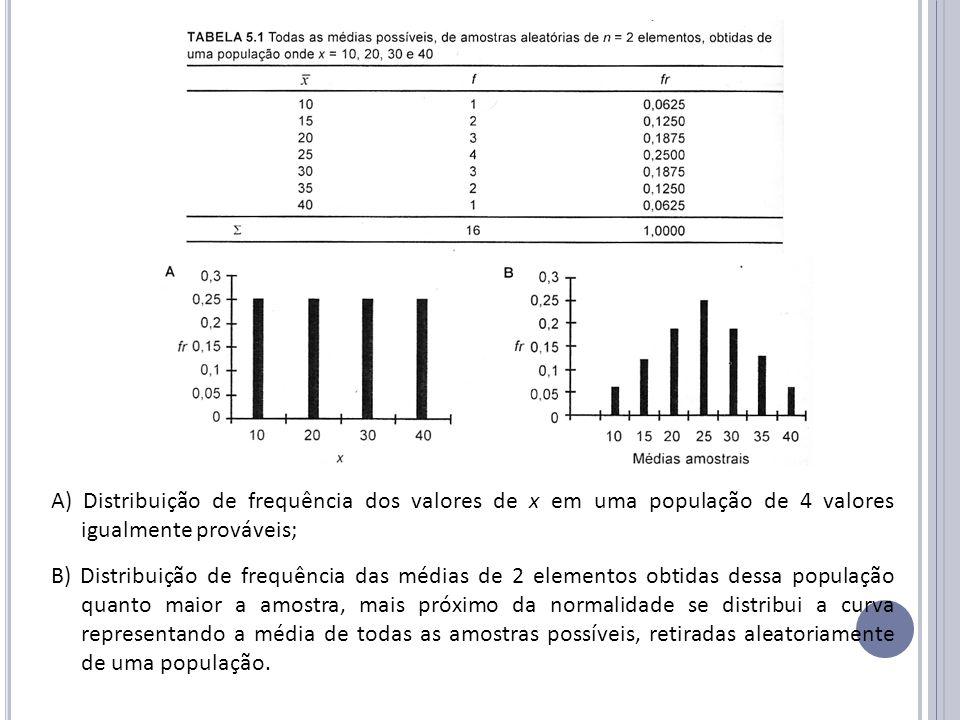 A) Distribuição de frequência dos valores de x em uma população de 4 valores igualmente prováveis;