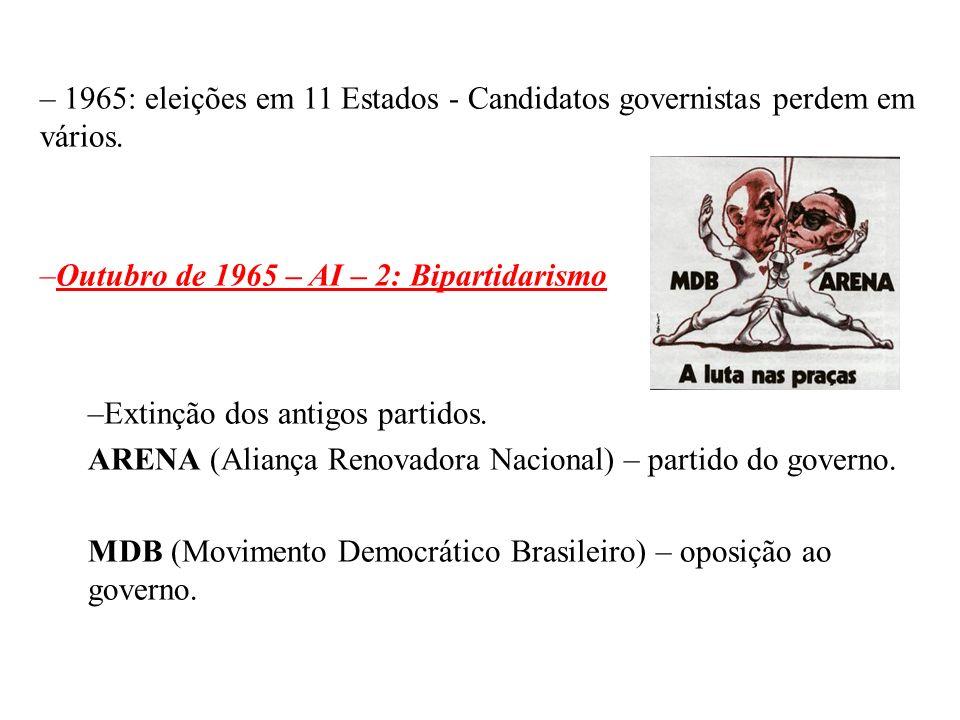1965: eleições em 11 Estados - Candidatos governistas perdem em vários.