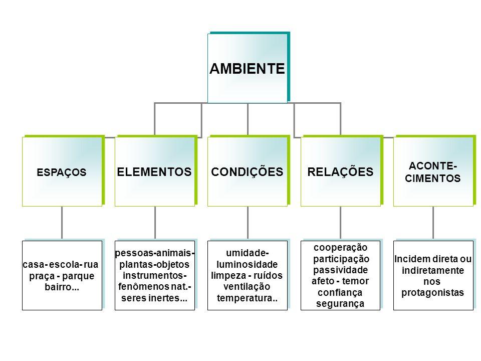 AMBIENTE ELEMENTOS CONDIÇÕES RELAÇÕES ACONTE- ESPAÇOS CIMENTOS