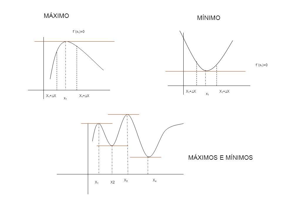 MÁXIMO MÍNIMO MÁXIMOS E MÍNIMOS X1+DX x1 f´(x1)=0 x1 X1+DX f´(x1)=0 X3
