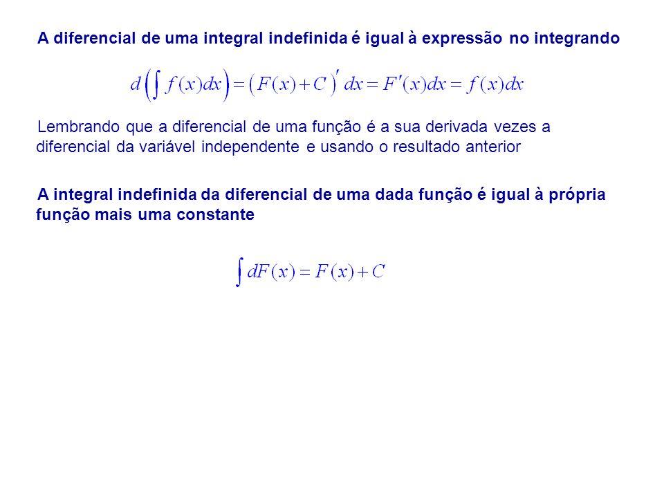 A diferencial de uma integral indefinida é igual à expressão no integrando