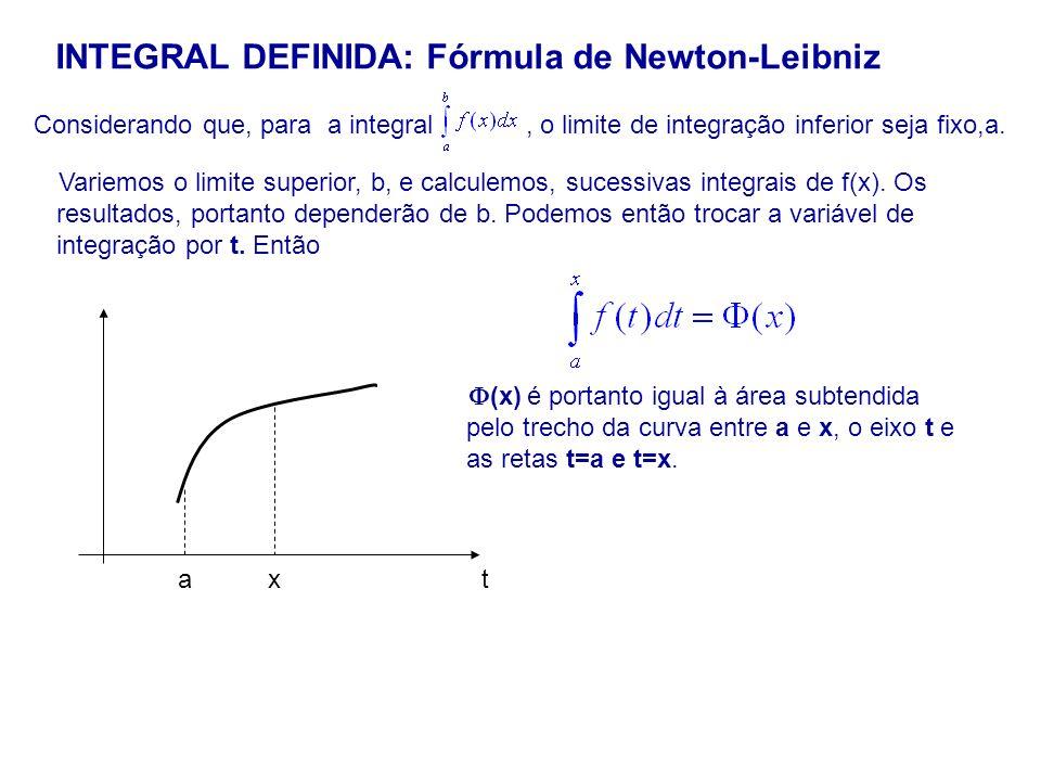INTEGRAL DEFINIDA: Fórmula de Newton-Leibniz