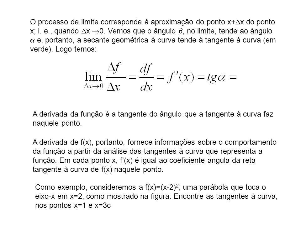 O processo de limite corresponde à aproximação do ponto x+x do ponto x; i. e., quando x 0. Vemos que o ângulo , no limite, tende ao ângulo  e, portanto, a secante geométrica à curva tende à tangente à curva (em verde). Logo temos:
