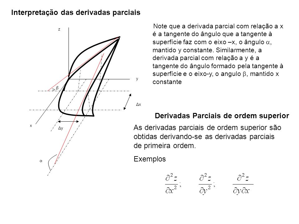 Interpretação das derivadas parciais