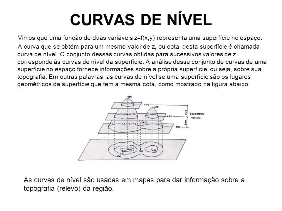 CURVAS DE NÍVEL Vimos que uma função de duas variáveis z=f(x,y) representa uma superfície no espaço.