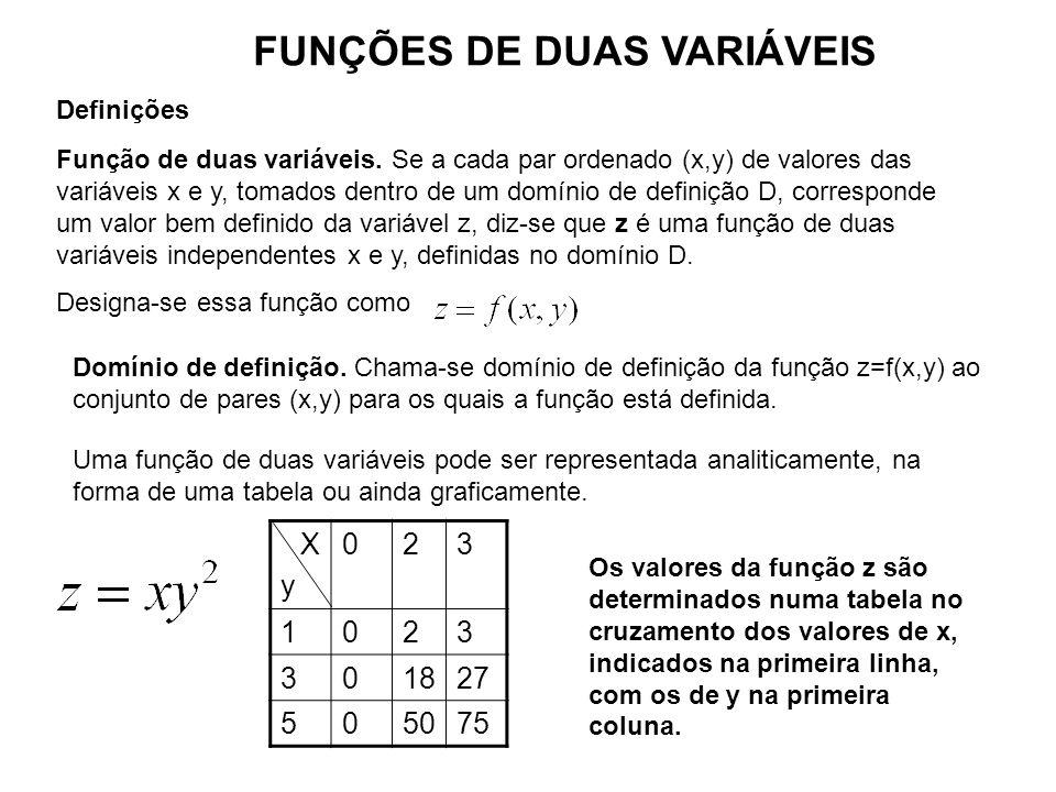 FUNÇÕES DE DUAS VARIÁVEIS