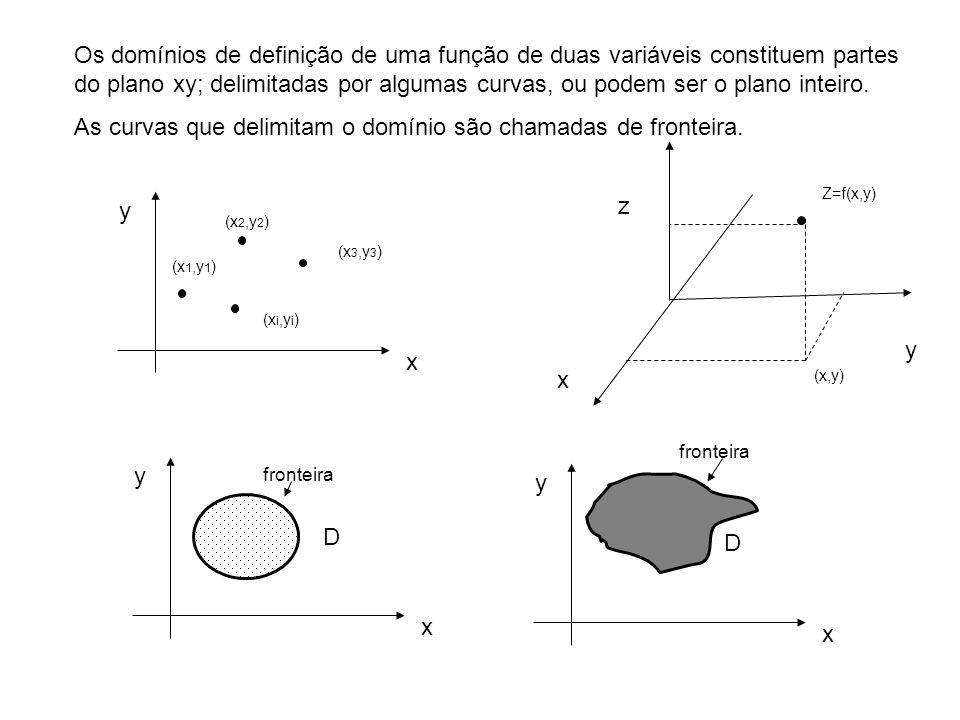 As curvas que delimitam o domínio são chamadas de fronteira.