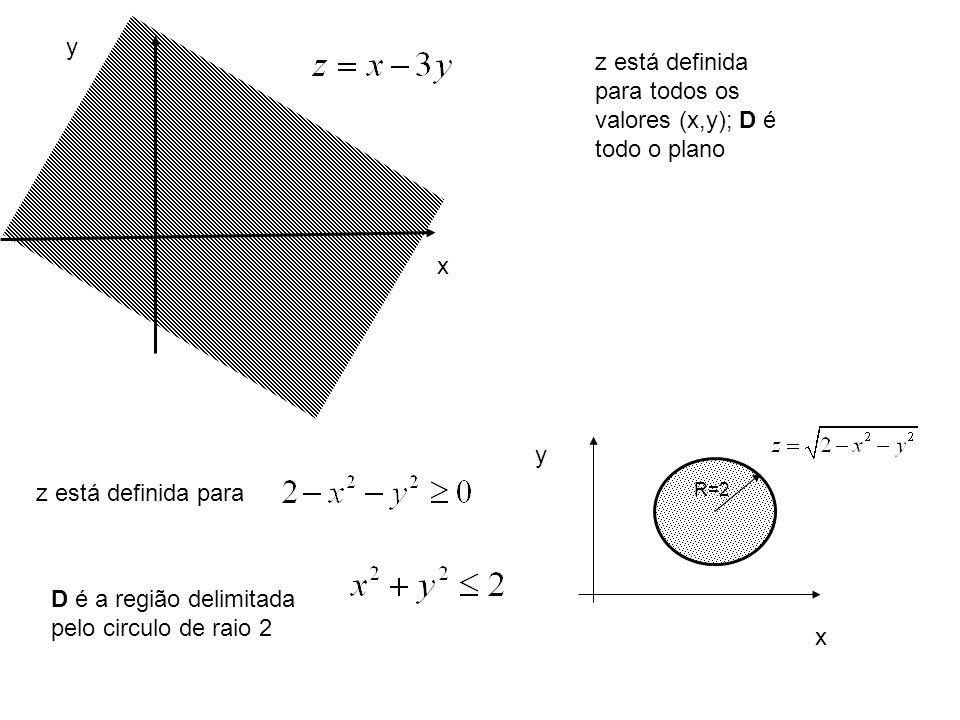 z está definida para todos os valores (x,y); D é todo o plano