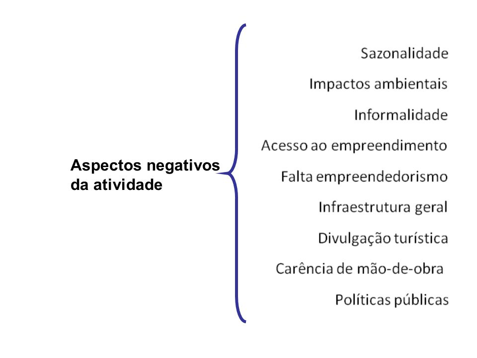Aspectos negativos da atividade