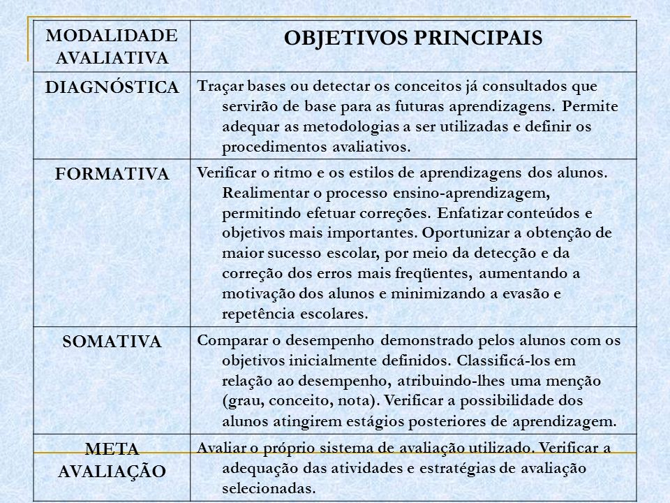OBJETIVOS PRINCIPAIS MODALIDADE AVALIATIVA DIAGNÓSTICA FORMATIVA