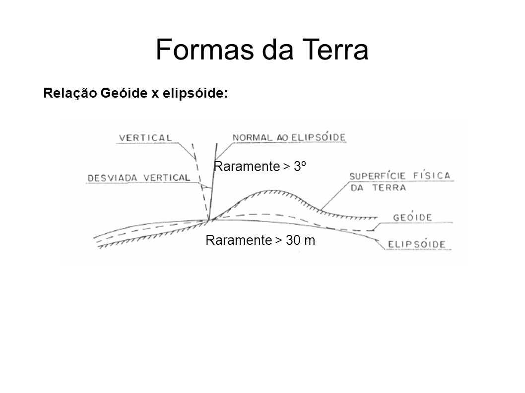 Formas da Terra Relação Geóide x elipsóide: Raramente > 3º