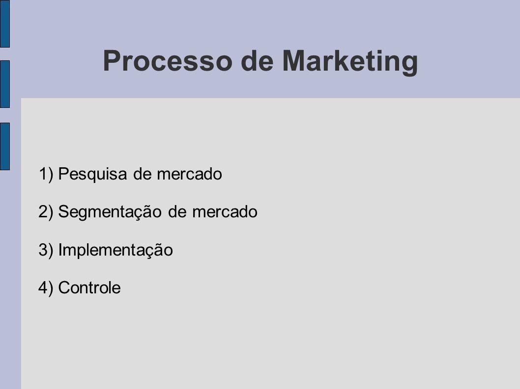 Processo de Marketing 1) Pesquisa de mercado 2) Segmentação de mercado