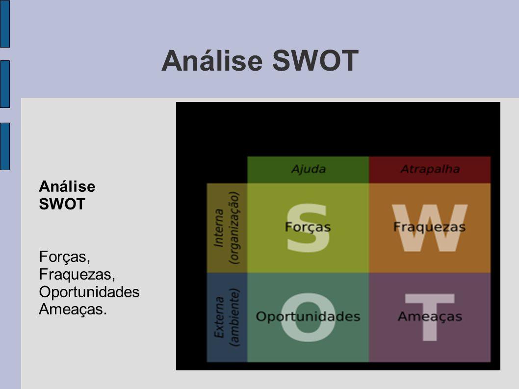 Análise SWOT Forças, Fraquezas, Oportunidades Ameaças.