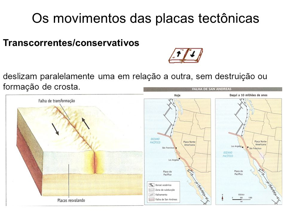 Os movimentos das placas tectônicas