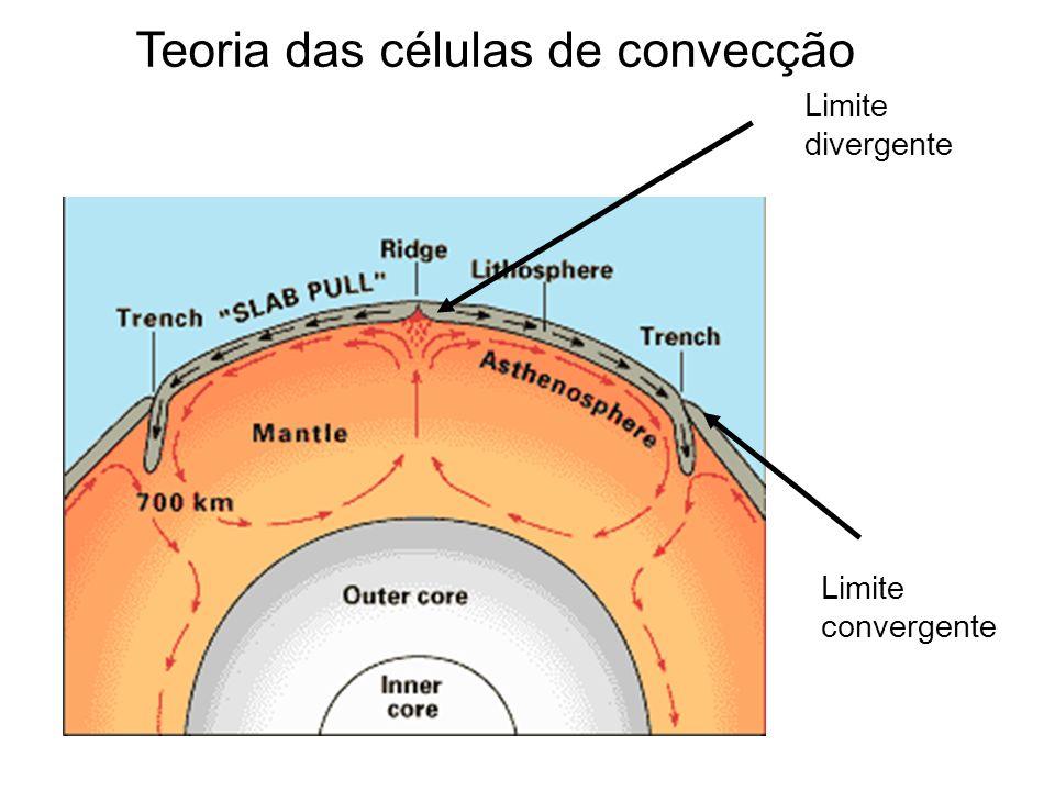 Teoria das células de convecção