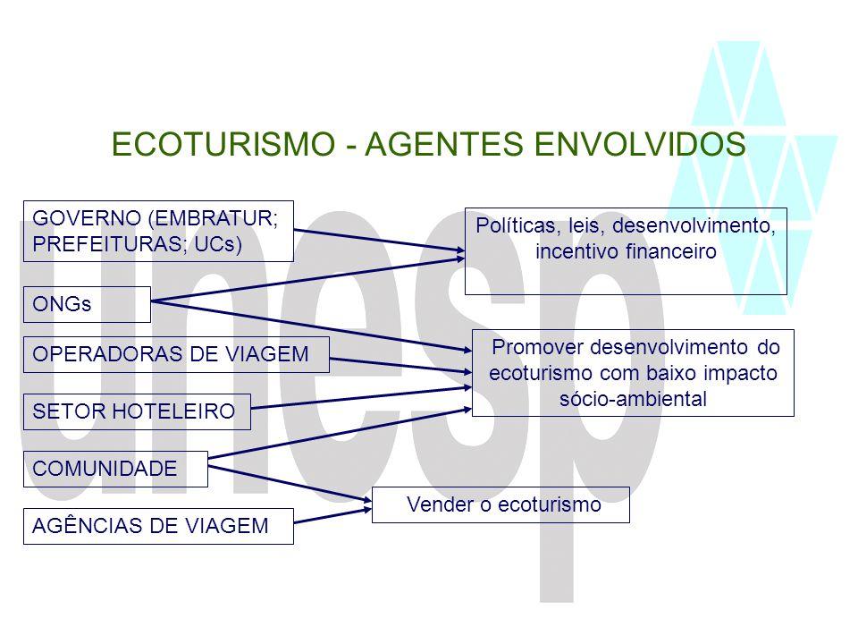 ECOTURISMO - AGENTES ENVOLVIDOS
