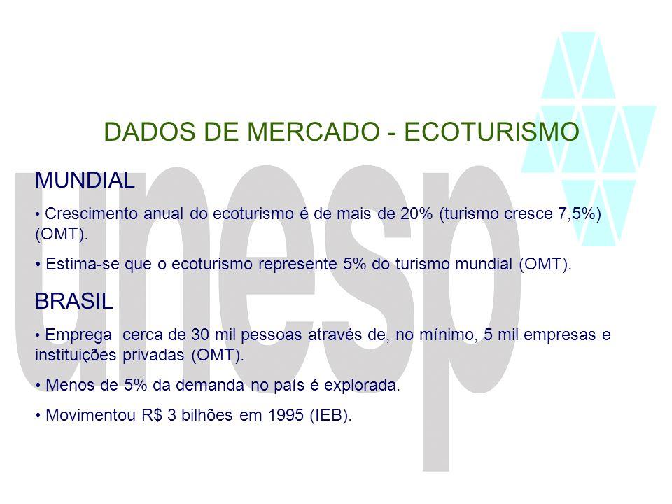 DADOS DE MERCADO - ECOTURISMO