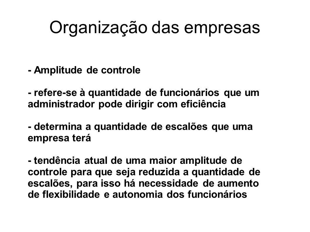 Organização das empresas