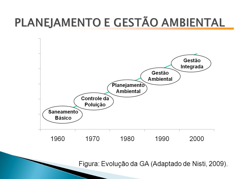 Figura: Evolução da GA (Adaptado de Nisti, 2009).
