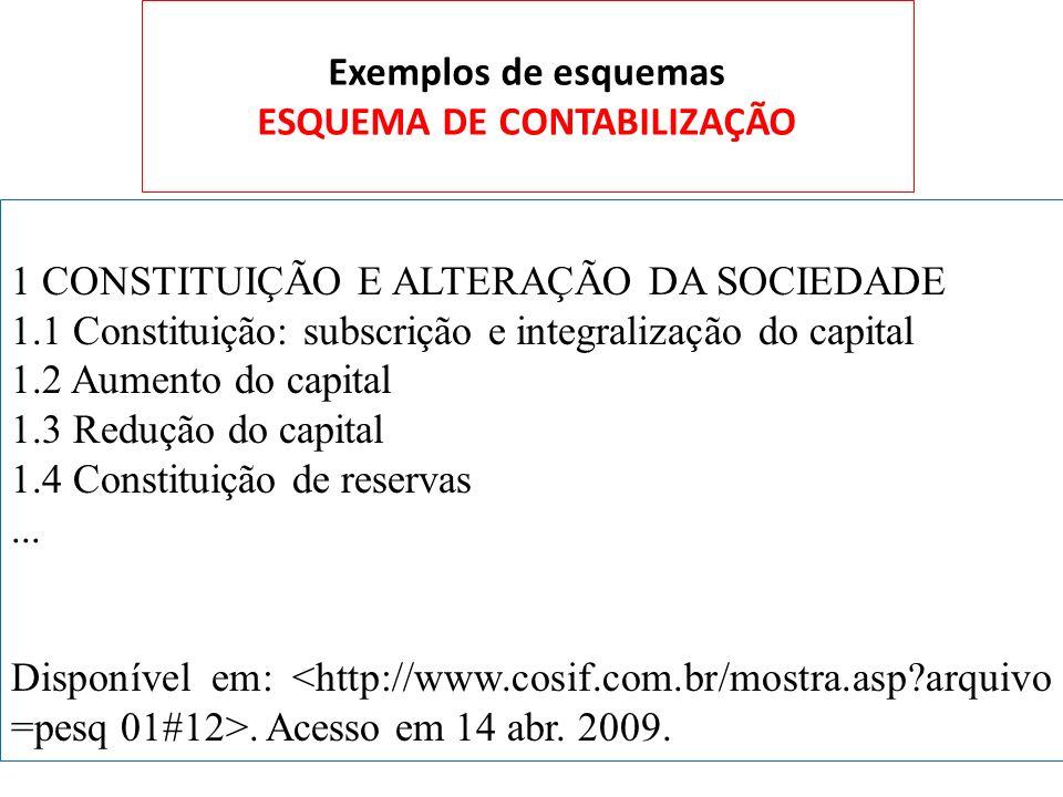 Exemplos de esquemas ESQUEMA DE CONTABILIZAÇÃO