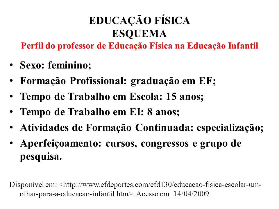 Formação Profissional: graduação em EF;