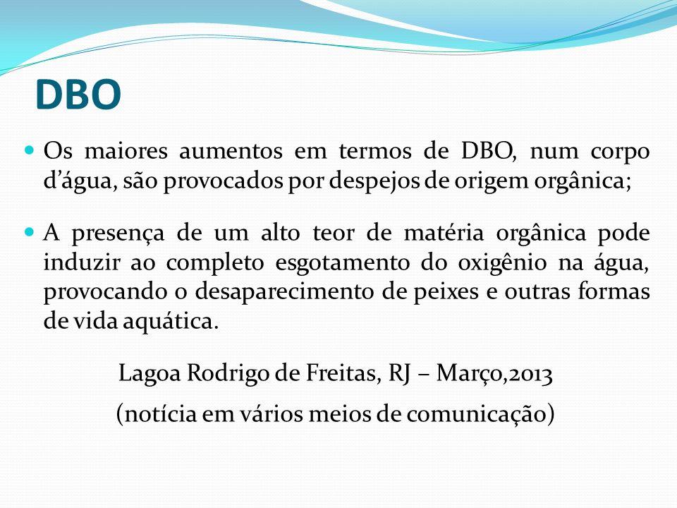 DBO Os maiores aumentos em termos de DBO, num corpo d'água, são provocados por despejos de origem orgânica;