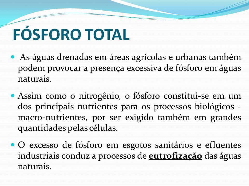 FÓSFORO TOTAL As águas drenadas em áreas agrícolas e urbanas também podem provocar a presença excessiva de fósforo em águas naturais.