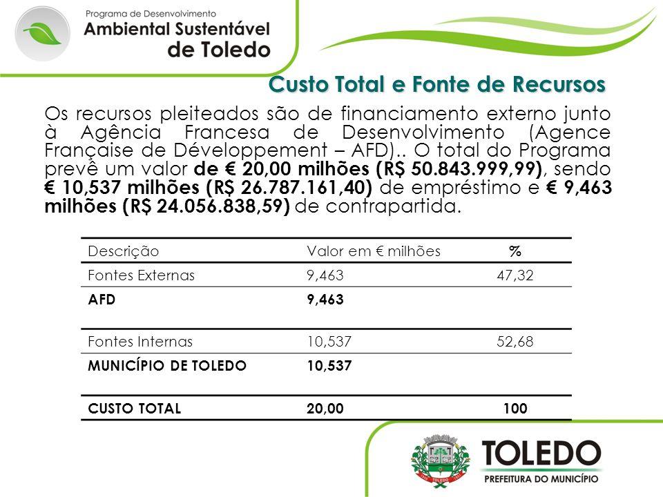 Custo Total e Fonte de Recursos