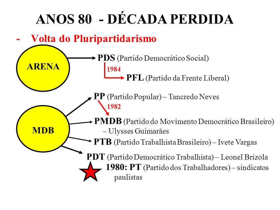 ANOS 80 - DÉCADA PERDIDA - Volta do Pluripartidarismo