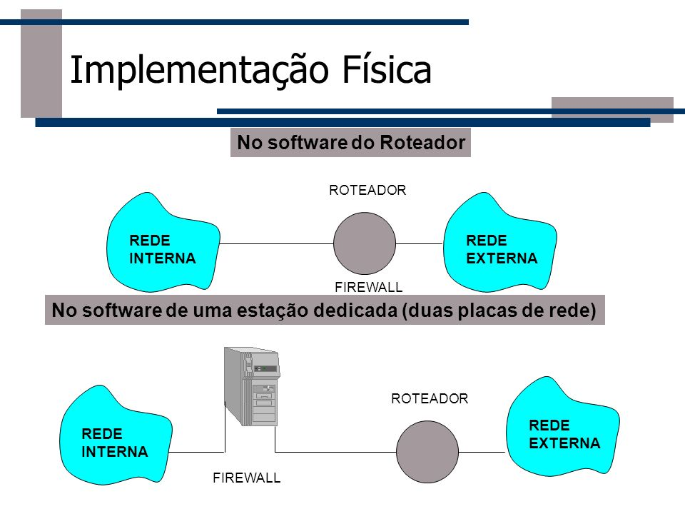 Implementação Física No software do Roteador